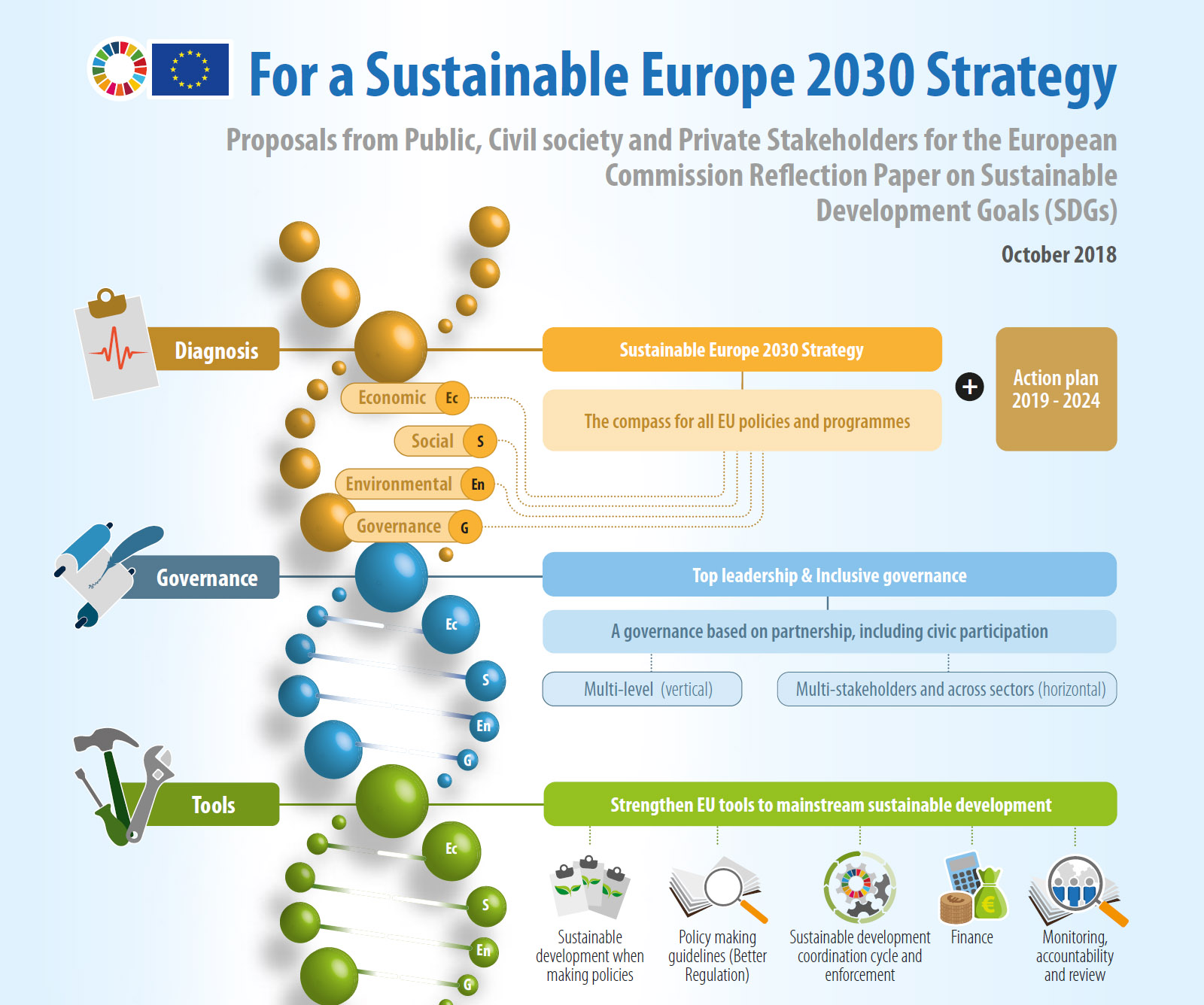 For a Sustainable Europe 2030 Strategy