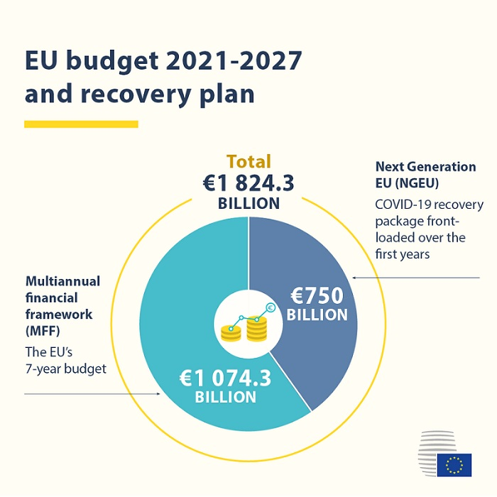 No time to lose: we urgently need to roll out the EU budget and COVID-19 recovery package
